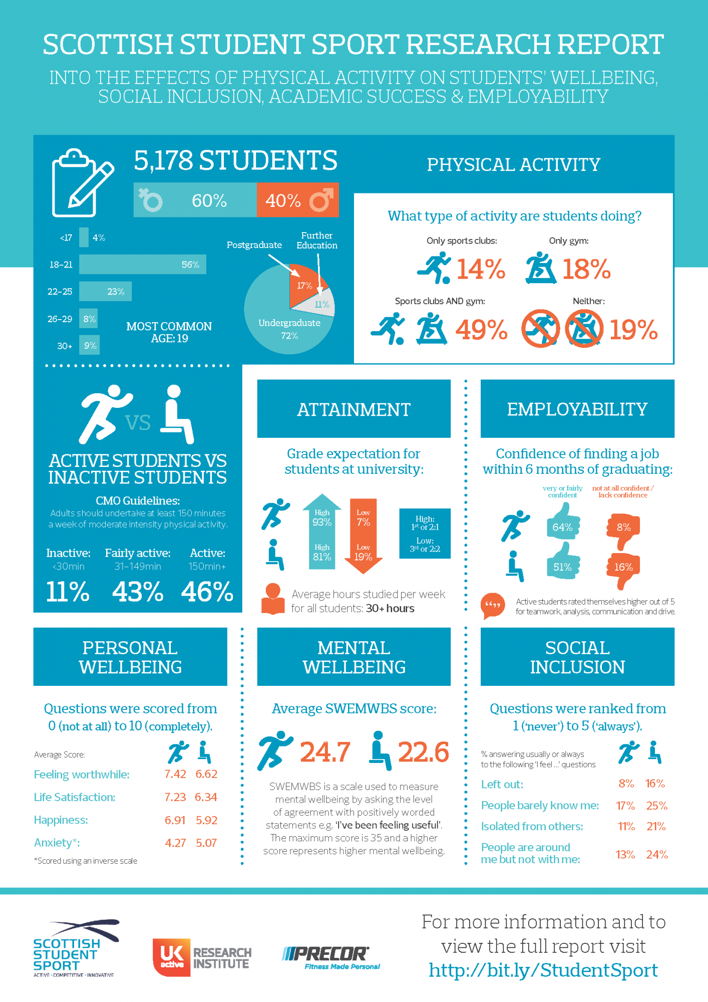 SCOTTISH STUDENT SPORT RESEARCH REPORT INFOGRAPHIC ...