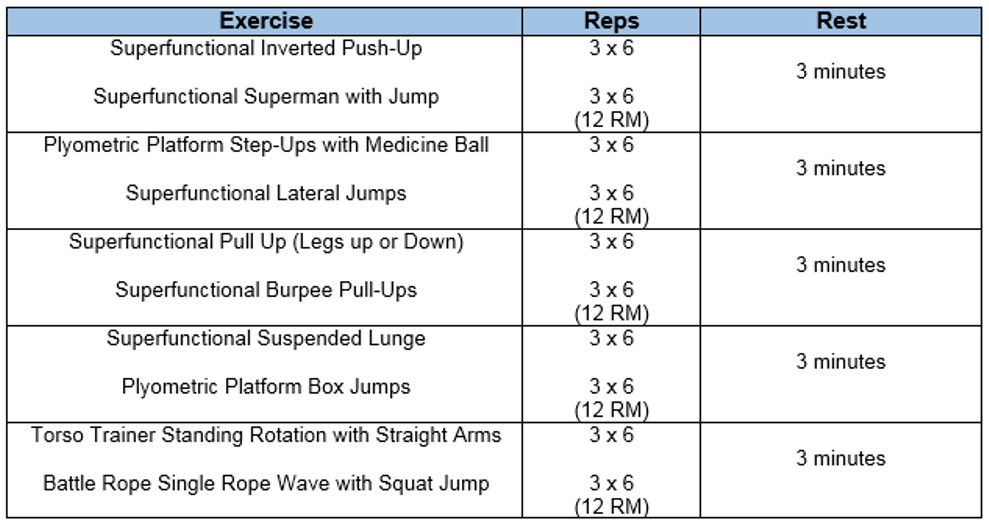 Mastering Complex Training Workouts - Precor