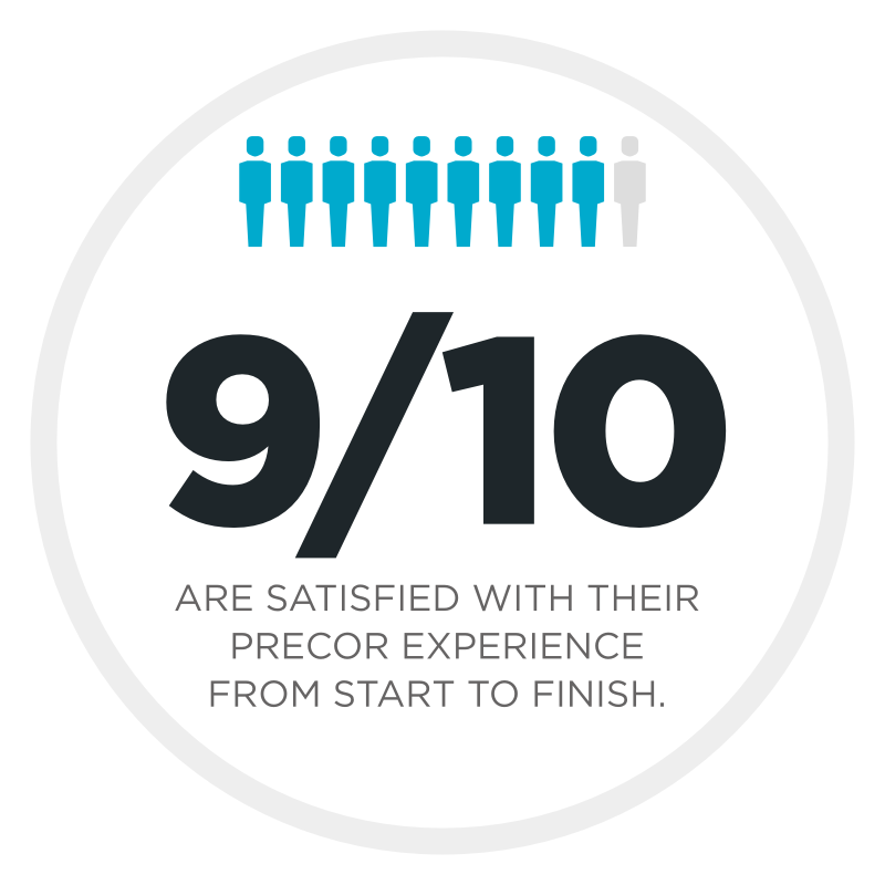 9/10 Are Satisfied With Their Precor Experience From Start To Finish