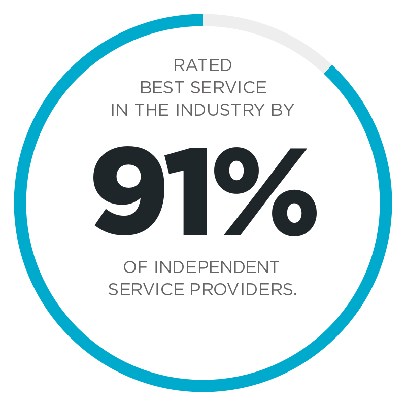 62% Of Customers Rate Precor Service And Support As Higher Than Our Competitors
