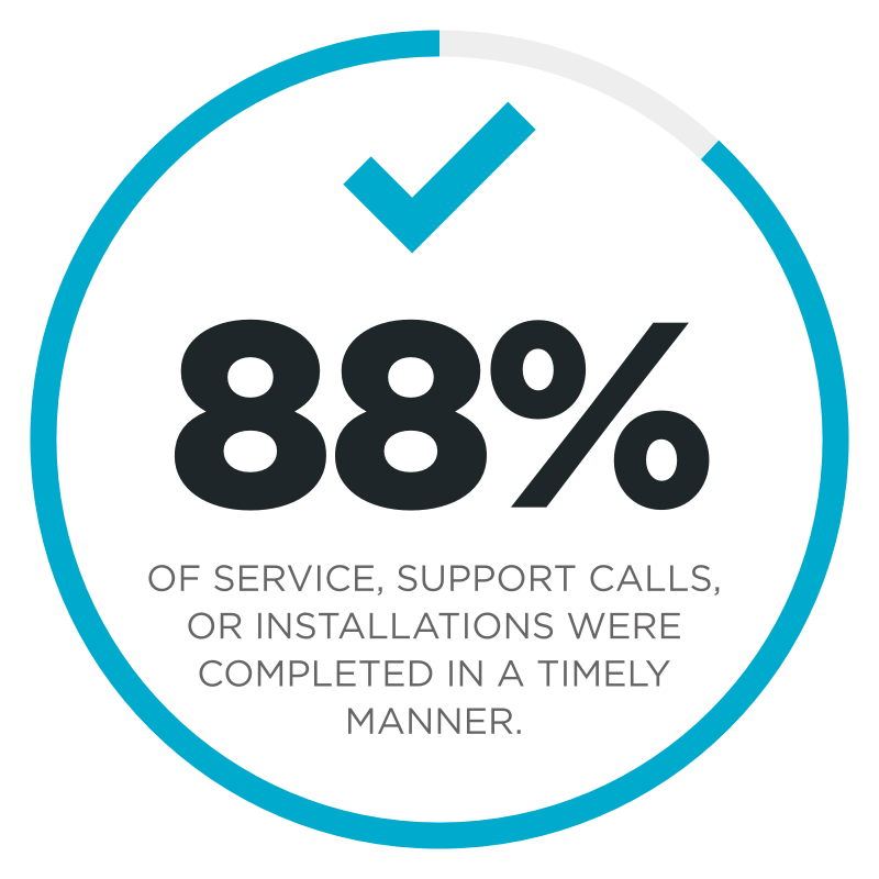 88% Of Service, Support Calls, Or Installations Where Completed In A Timely Manner