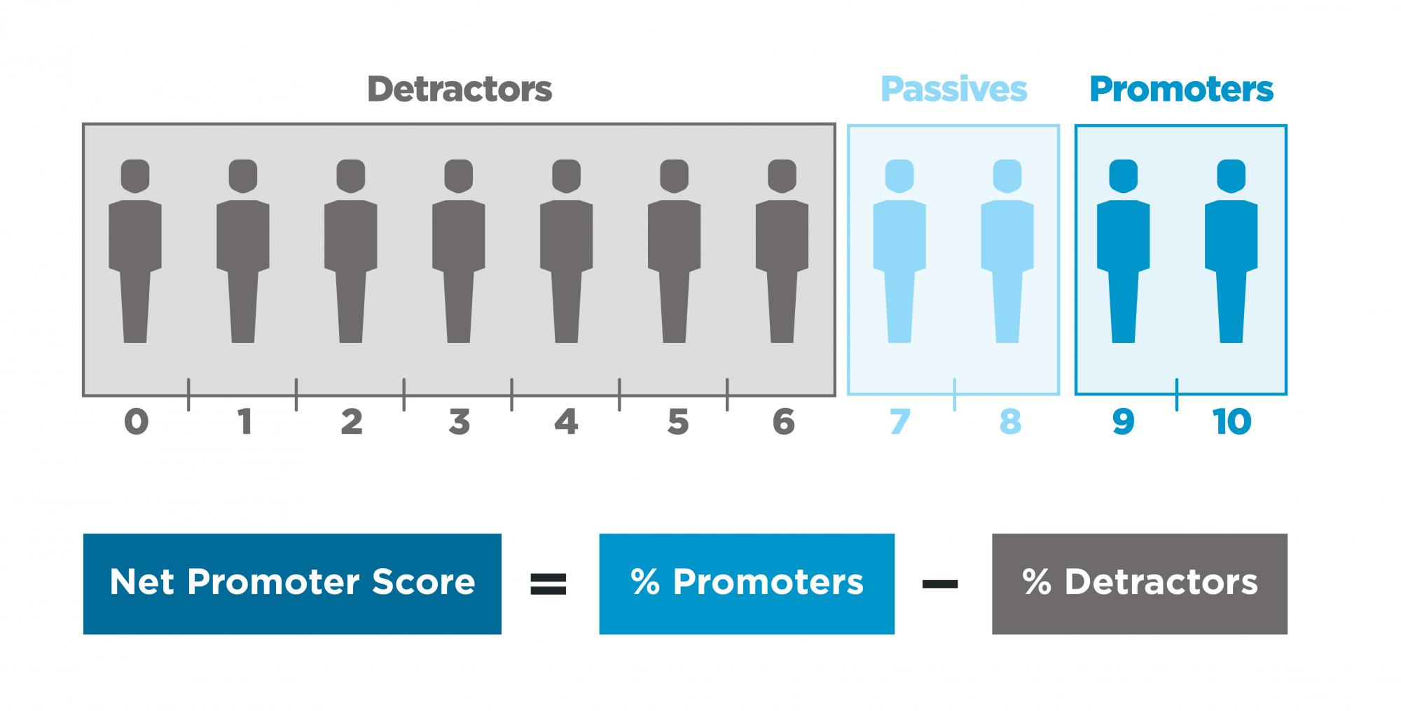 Chart illustrating the Precor Net Promoter Score