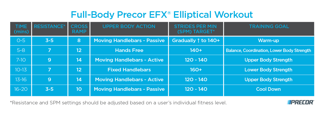 full body Precor EFX elliptical workout
